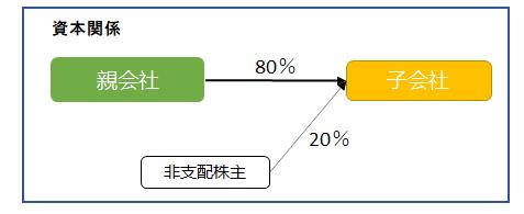 0055資本関係図