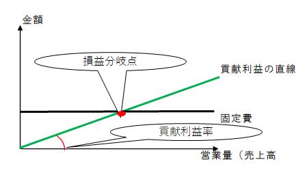 CVP分析5