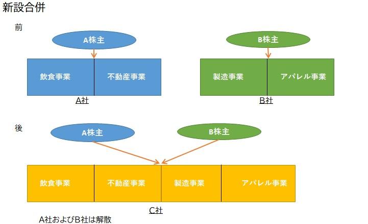 新設合併(記事61)